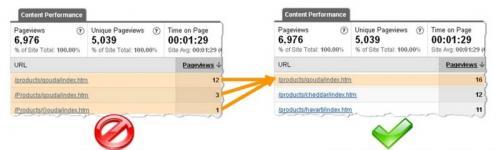 Пример из отчета Google Analytics